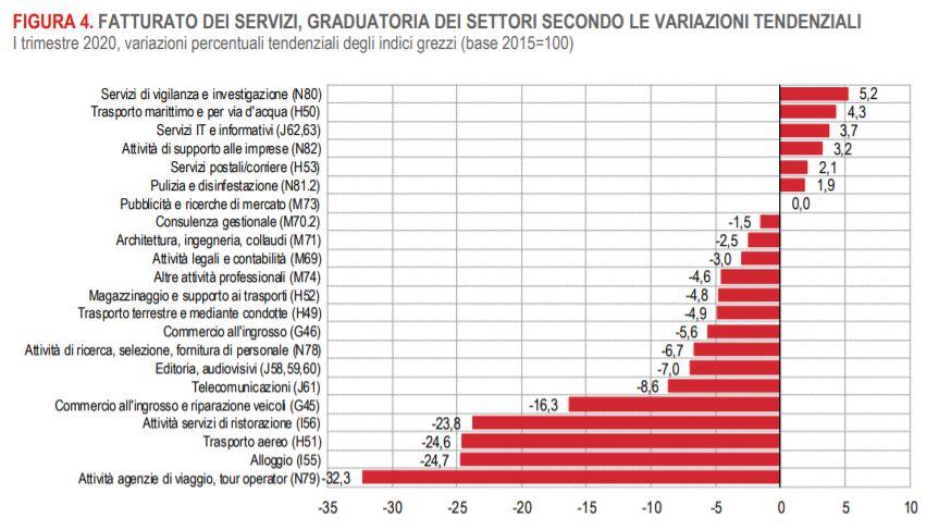 grafico che illustra l'andamento dei servizi per macro tipologia